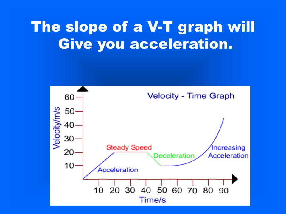 The slope of a V-T graph will Give you acceleration.