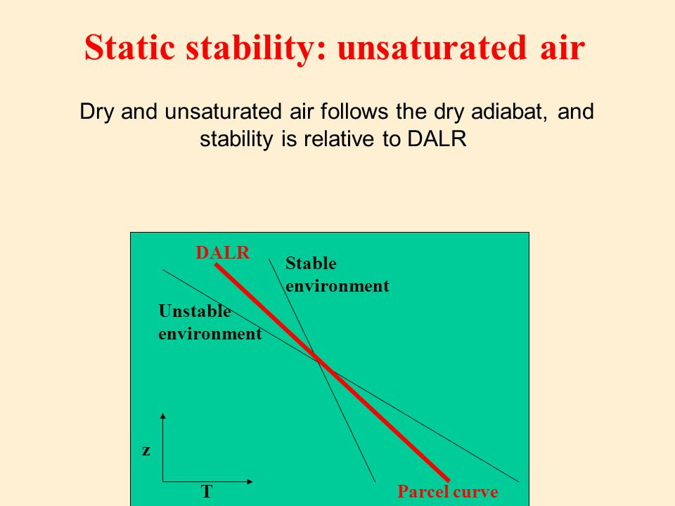 Dry and unsaturated air follows the dry adiabat, and stability is relative to DALR Static stability: unsaturated air Parcel curve DALR Unstable environment Stable environment T z