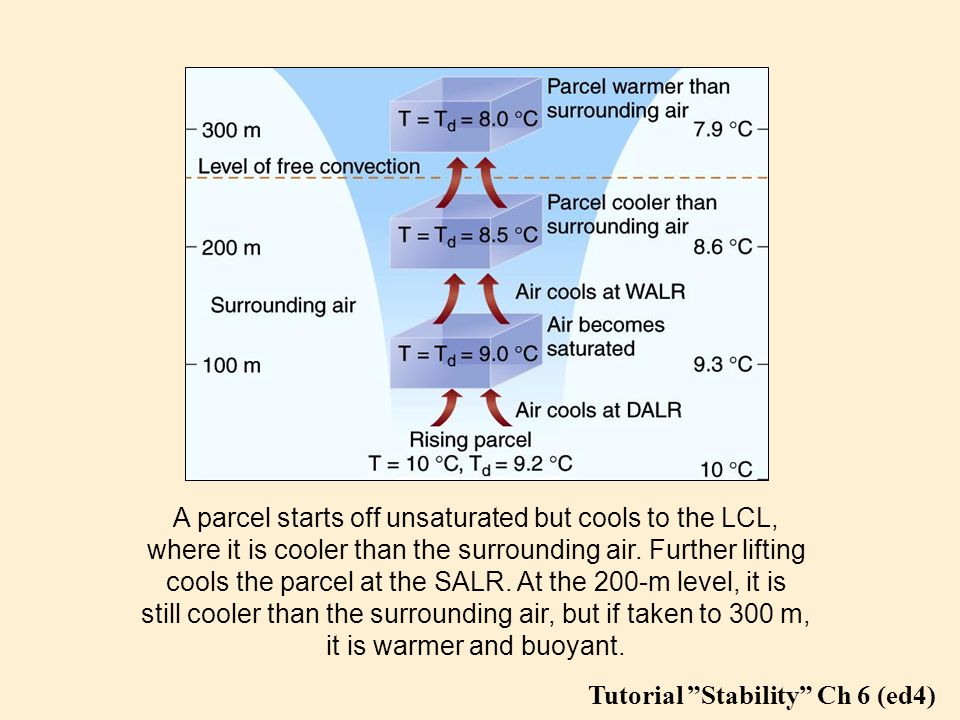 A parcel starts off unsaturated but cools to the LCL, where it is cooler than the surrounding air.