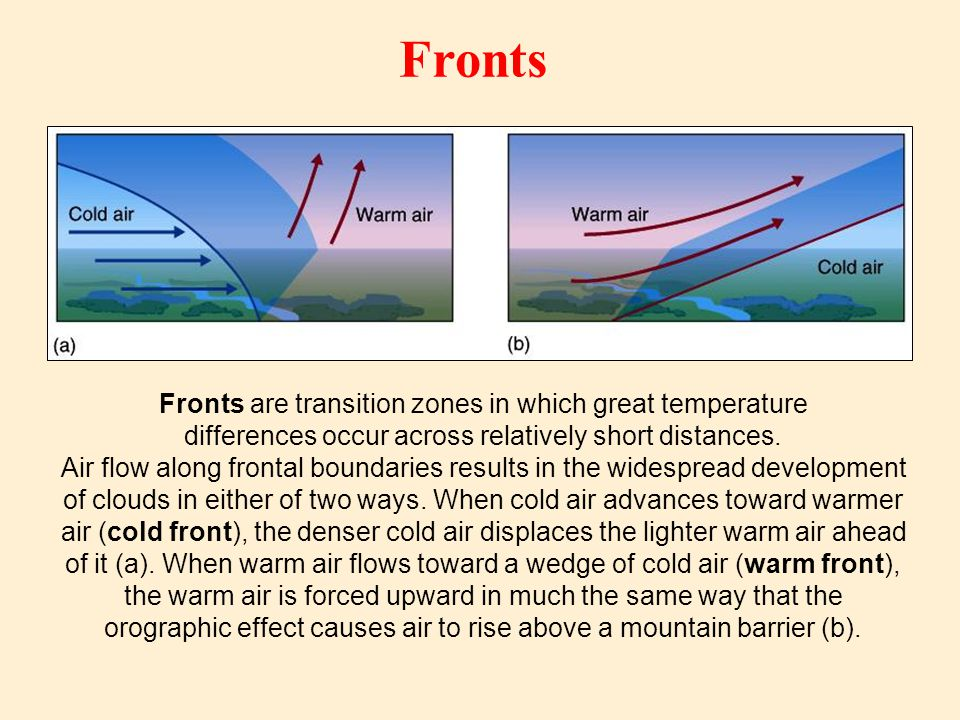 Fronts are transition zones in which great temperature differences occur across relatively short distances.