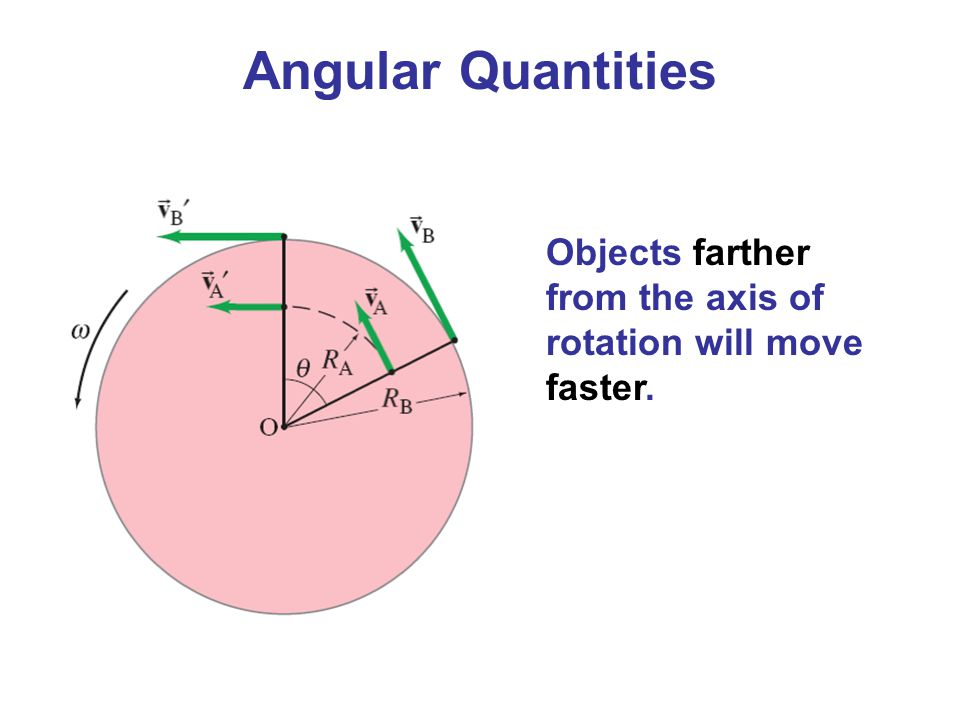 Objects farther from the axis of rotation will move faster.