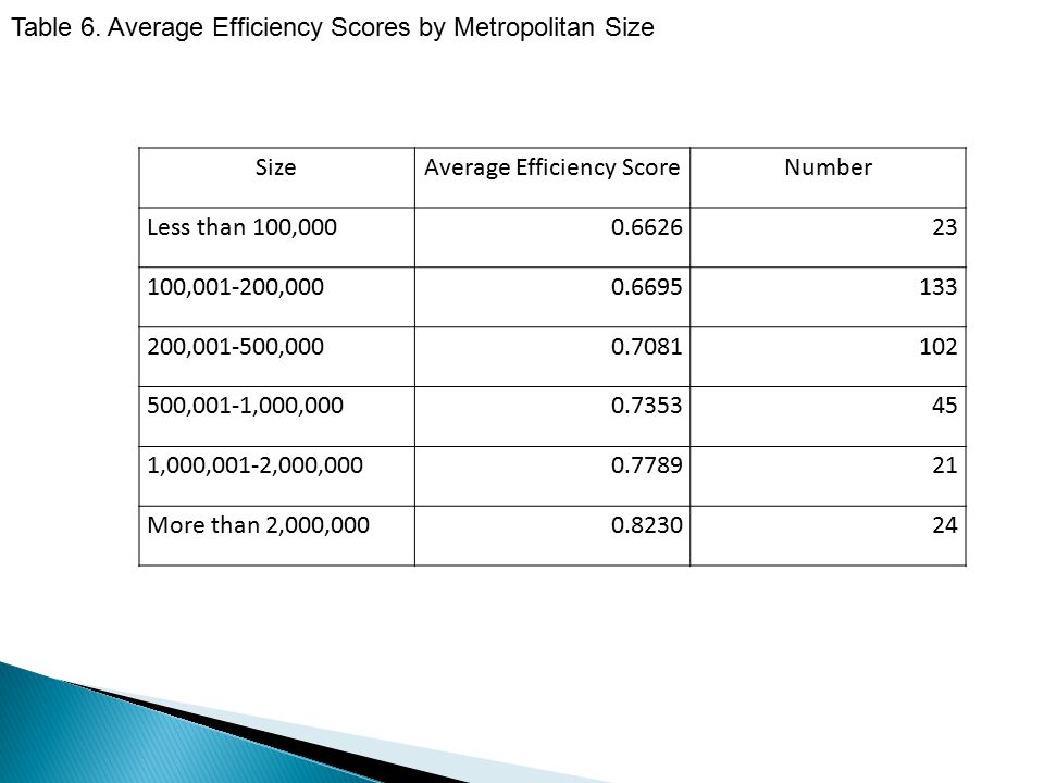 SizeAverage Efficiency ScoreNumber Less than 100,0000.662623 100,001-200,0000.6695133 200,001-500,0000.7081102 500,001-1,000,0000.735345 1,000,001-2,0
