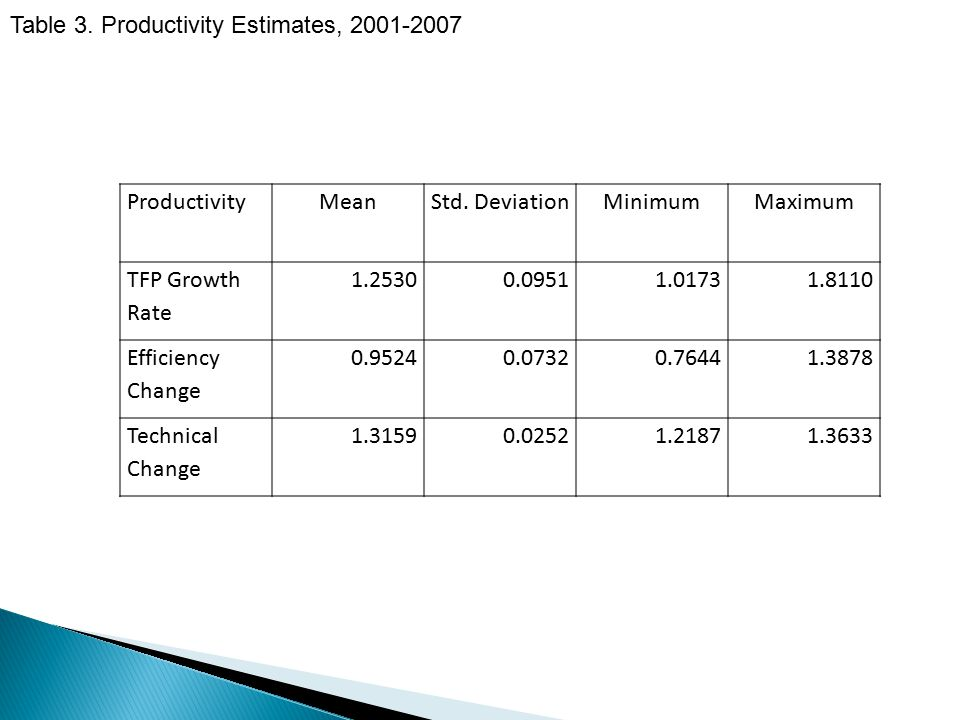 ProductivityMeanStd. DeviationMinimumMaximum TFP Growth Rate 1.25300.09511.01731.8110 Efficiency Change 0.95240.07320.76441.3878 Technical Change 1.31