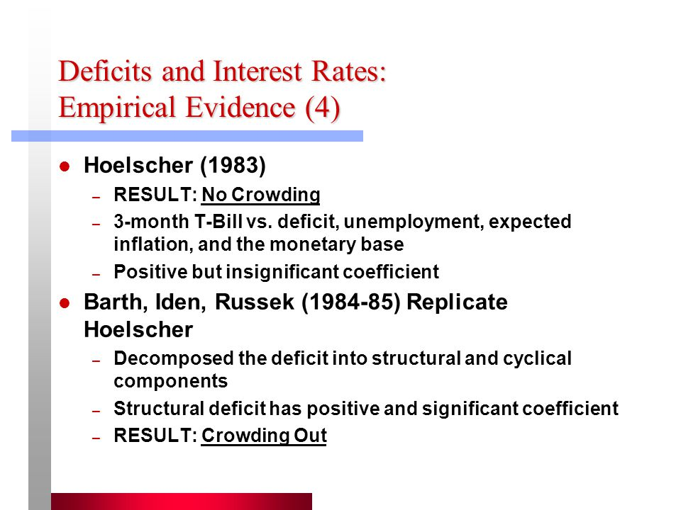 Deficits and Interest Rates: Empirical Evidence (4) Hoelscher (1983) – RESULT: No Crowding – 3-month T-Bill vs.