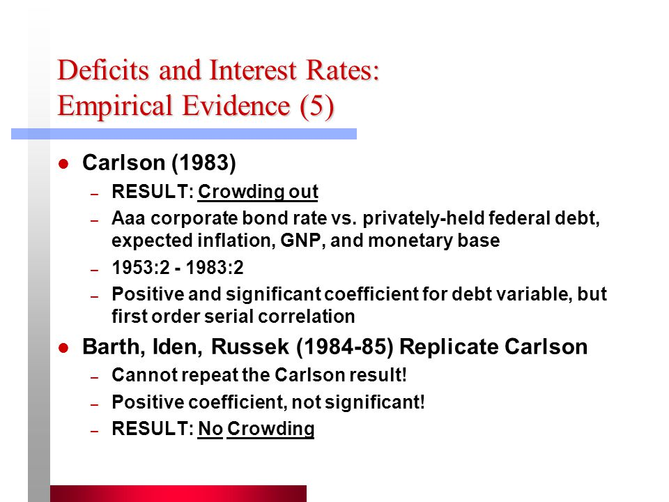 Deficits and Interest Rates: Empirical Evidence (5) Carlson (1983) – RESULT: Crowding out – Aaa corporate bond rate vs.