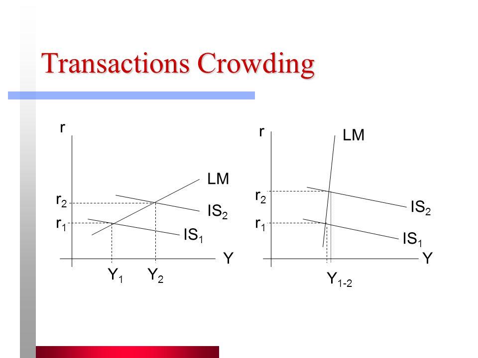 Transactions Crowding LM IS 1 IS 2 r Y Y1Y1 Y2Y2 r1r1 r2r2 Y r Y 1-2 r2r2 r1r1 IS 1 IS 2 LM