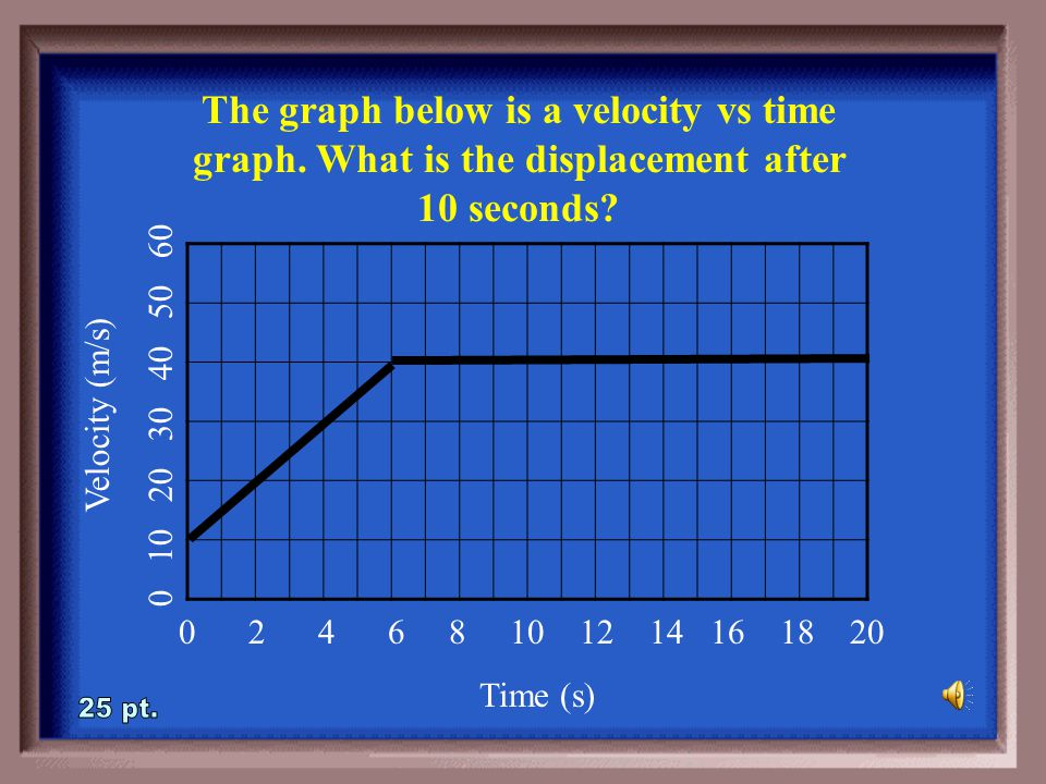 1-20A If you take a displacement vs time graph, and calculate the area under the graph, what does this value mean.