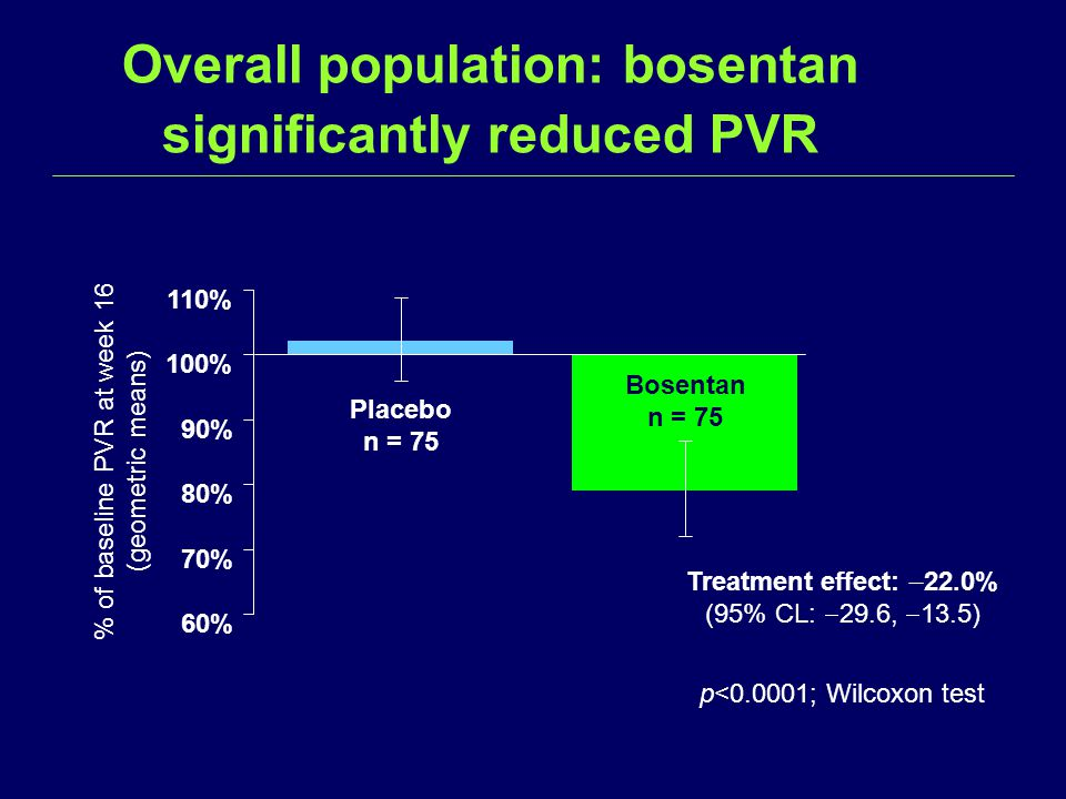 Overall population: bosentan significantly reduced PVR 60% 70% 80% 90% 100% 110% Treatment effect:  22.0% (95% CL:  29.6,  13.5) p<0.0001; Wilcoxon test Placebo n = 75 Bosentan n = 75 % of baseline PVR at week 16 (geometric means)