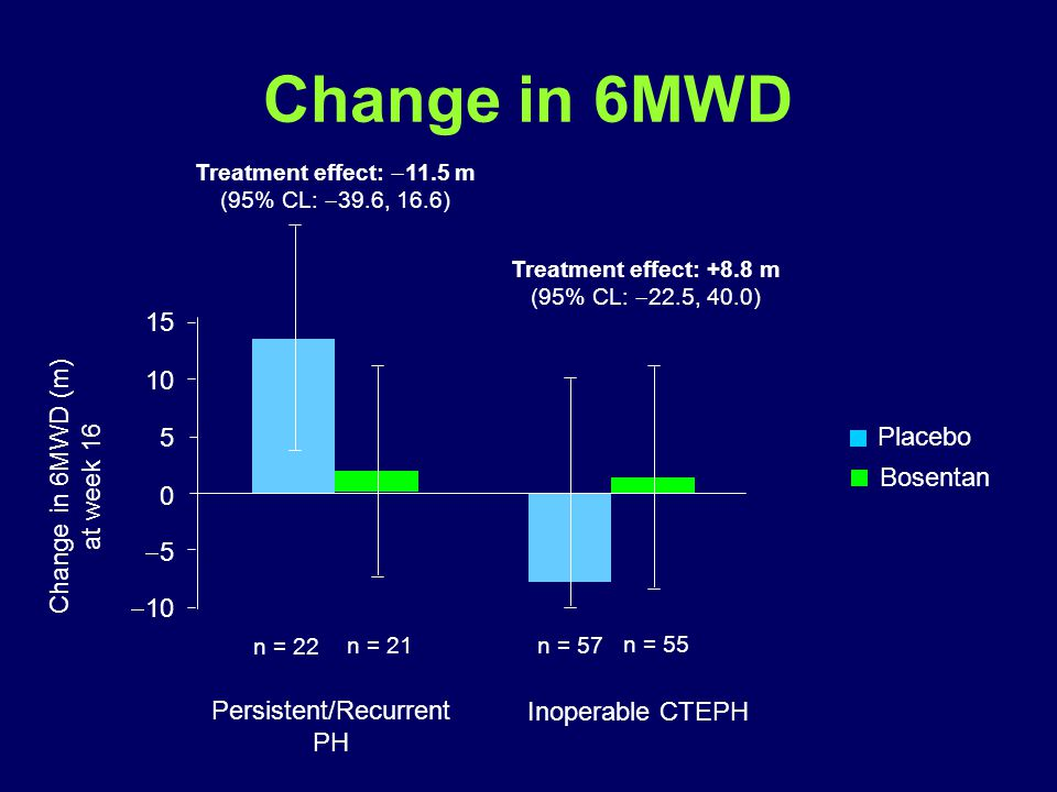 Change in 6MWD Treatment effect:  11.5 m (95% CL:  39.6, 16.6) Treatment effect: +8.8 m (95% CL:  22.5, 40.0) 15 10 5 0 55  10 Persistent/Recurrent PH Inoperable CTEPH Change in 6MWD (m) at week 16 n = 22 n = 21n = 57 n = 55 Placebo Bosentan