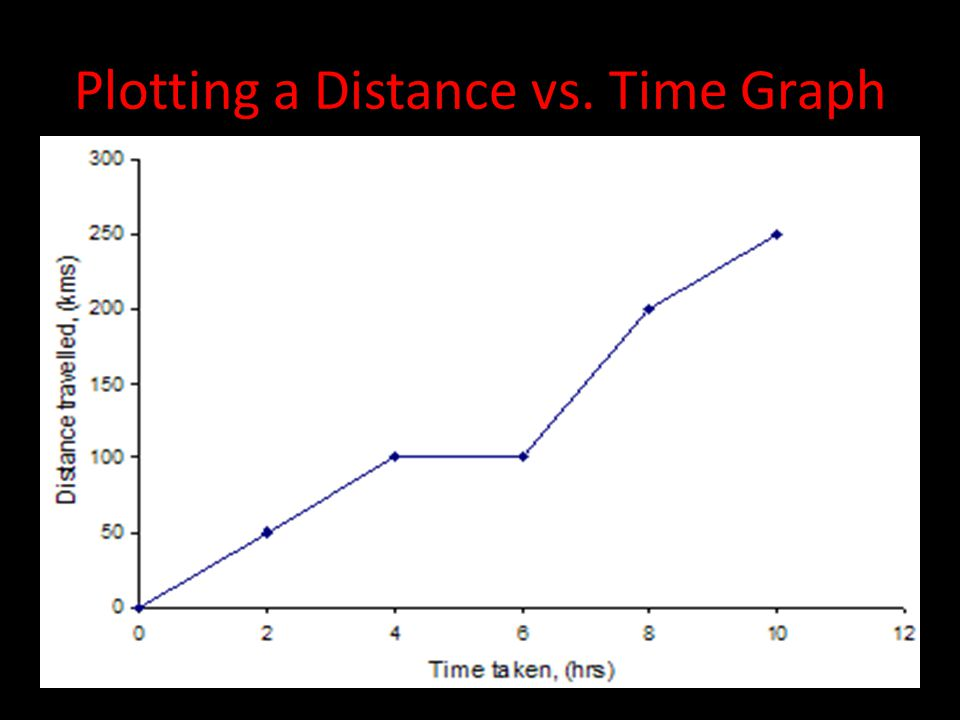 Plotting a Distance vs.