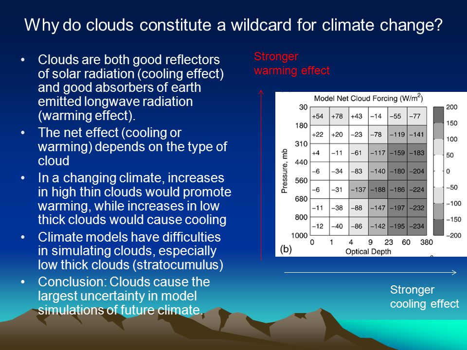 Clouds are both good reflectors of solar radiation (cooling effect) and good absorbers of earth emitted longwave radiation (warming effect).