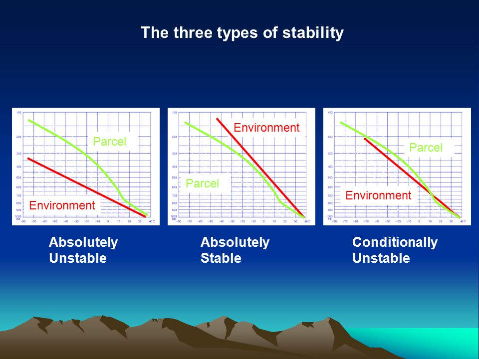 Summary Formation of clouds: 3 types of stability.