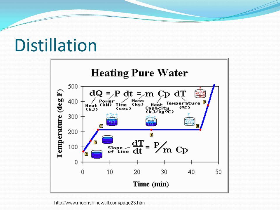 Distillation http://www.moonshine-still.com/page23.htm