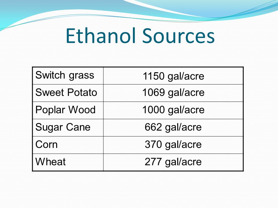 Ethanol Sources Switch grass 1150 gal/acre Sweet Potato1069 gal/acre Poplar Wood1000 gal/acre Sugar Cane662 gal/acre Corn370 gal/acre Wheat277 gal/acre