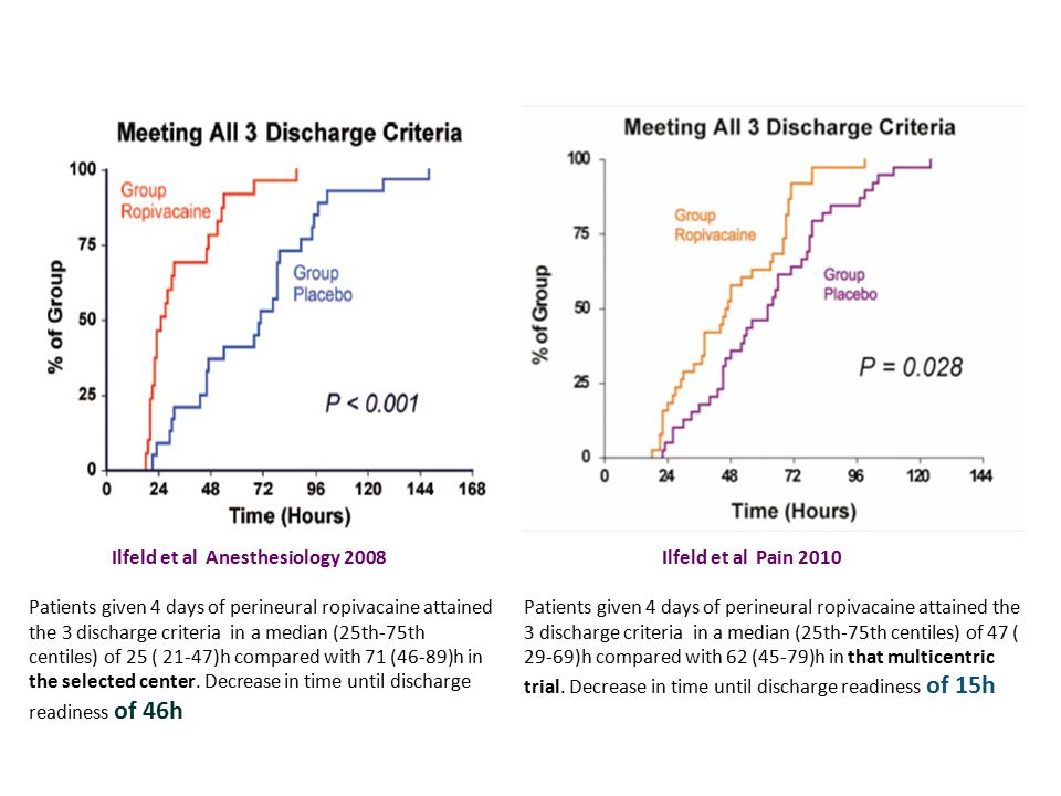 Ilfeld et al Anesthesiology 2008 Patients given 4 days of perineural ropivacaine attained the 3 discharge criteria in a median (25th-75th centiles) of 25 ( 21-47)h compared with 71 (46-89)h in the selected center.