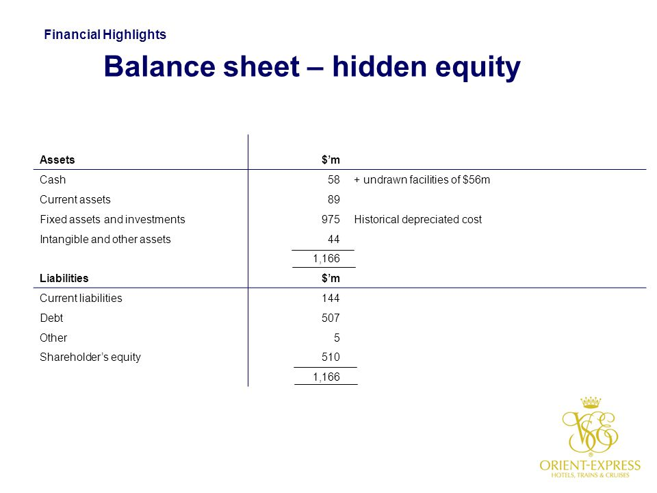 Balance sheet – hidden equity Assets$'m Cash58+ undrawn facilities of $56m Current assets89 Fixed assets and investments975Historical depreciated cost
