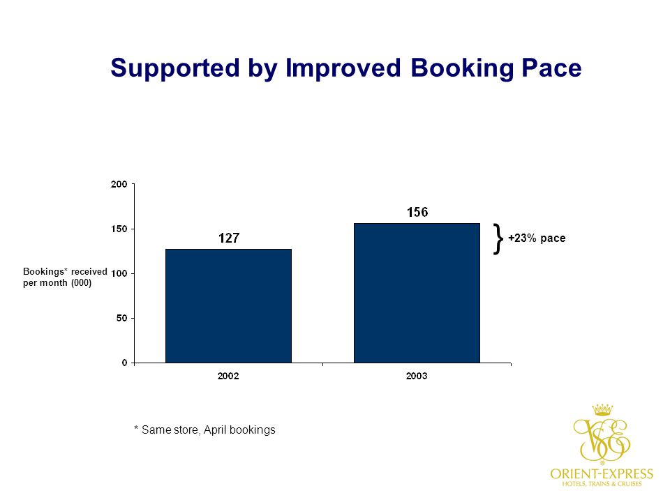OEH Recovery Outlook 1) Potential $30m EBITDA improvement when margins recover  Downturn decline has been in occupancy, not rate  Competitive RevPAR premium sustained 2) Booking outlook encouraging  Bookings strong versus 2003  Faster pace 3) Upside from over $50m invested in expansions/improvements  E.g.