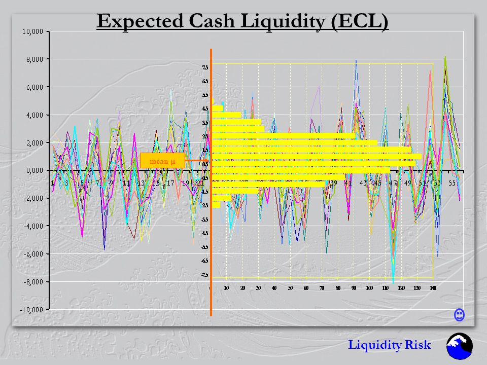 Liquidity Risk Stochastic Nature of Cashflows Contractual On- & Off- BalanceSheet Certain Fixed Loan / Deposit Uncertain...