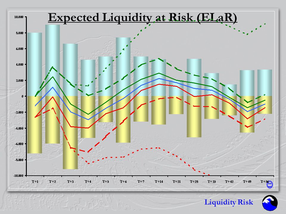 Liquidity Risk Expected Liquidity at Risk (ELaR) mean  -quantile  -quantile