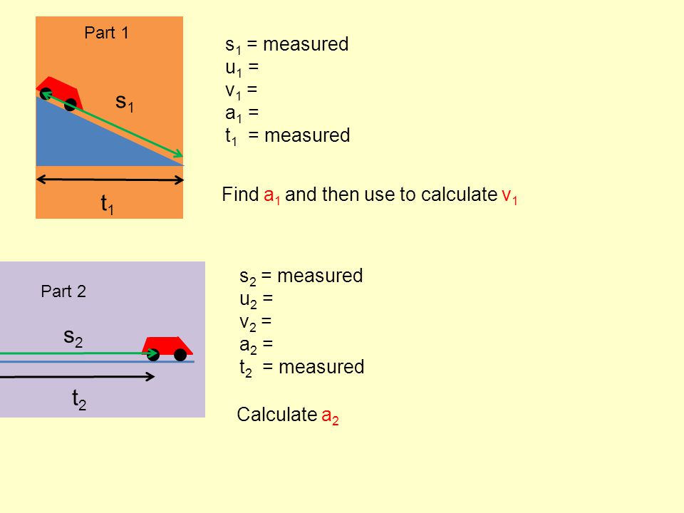 Part 1 t1t1 s1s1 s 1 = measured u 1 = 0 (car starts at rest) v 1 = .