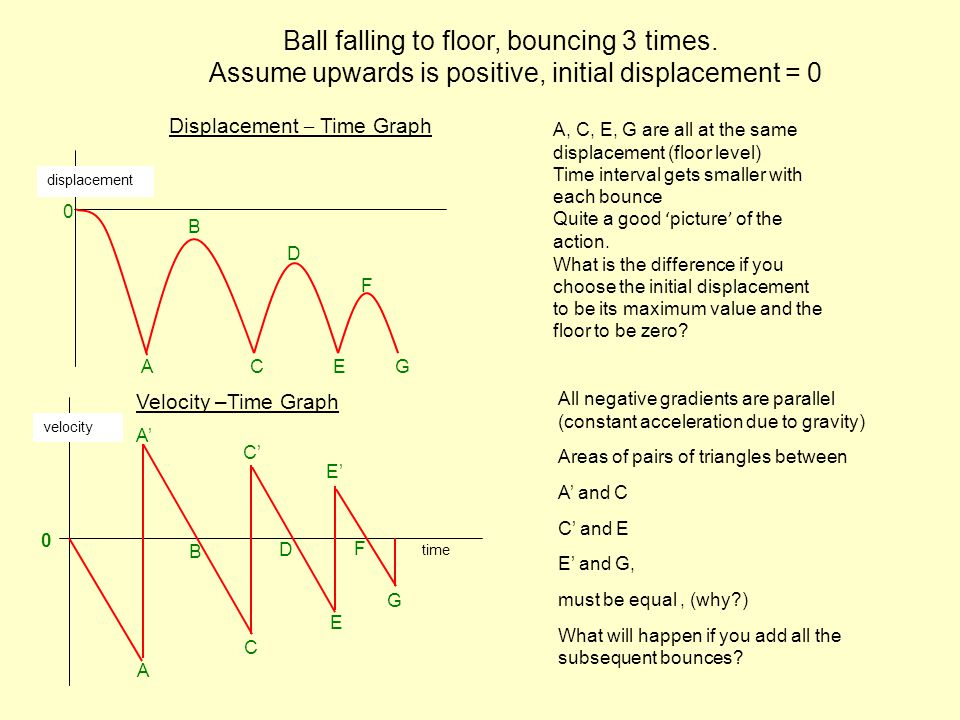 Displacement – Time Graph A, C, E, G are all at the same displacement (floor level) Time interval gets smaller with each bounce Quite a good ' picture ' of the action.
