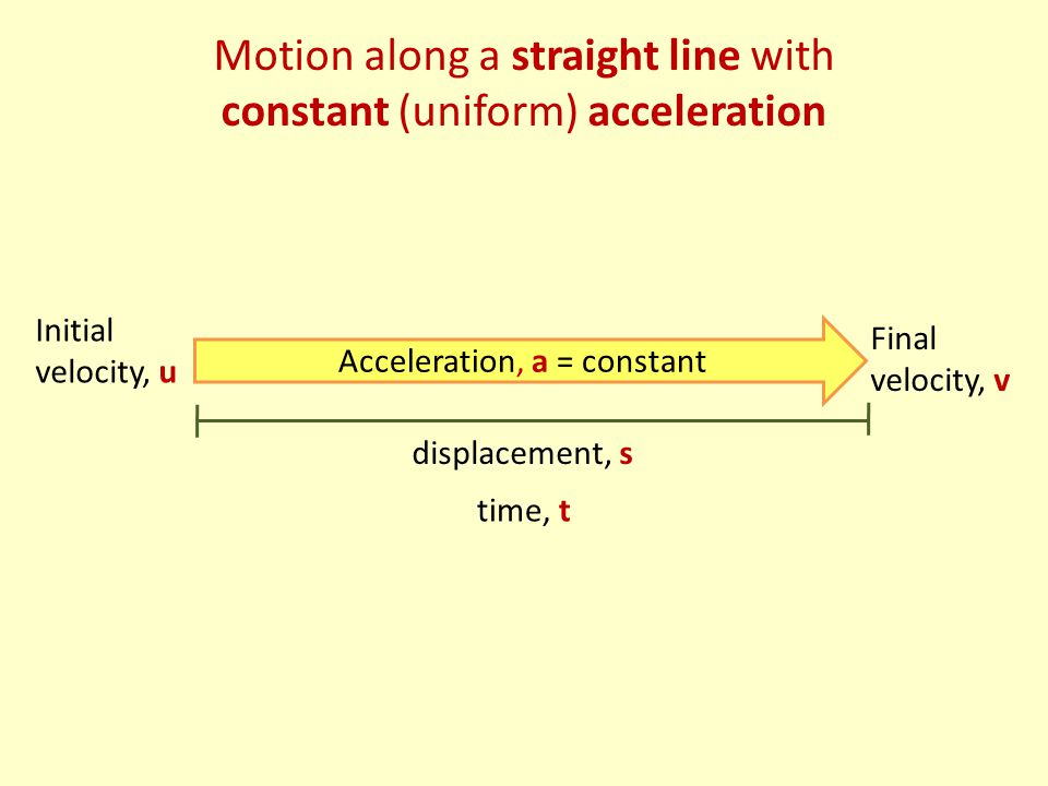 Motion along a straight line with constant (uniform) acceleration Acceleration, a = constant displacement, s time, t Initial velocity, u Final velocity, v