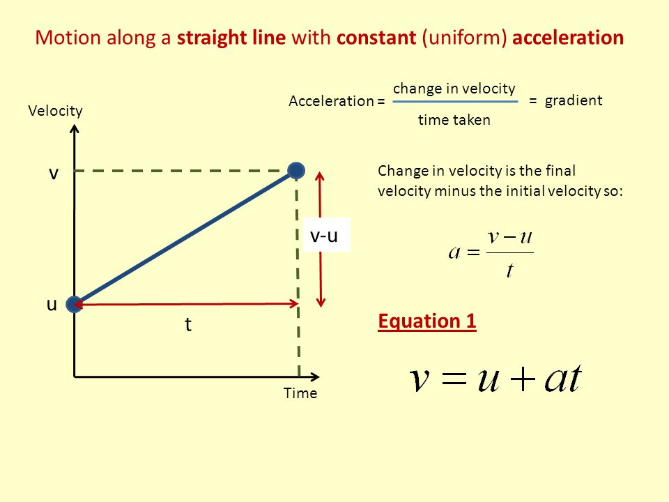 Motion along a straight line with constant (uniform) acceleration Velocity Time u v v-u t Change in velocity is the final velocity minus the initial velocity so: Equation 1 Acceleration = change in velocity time taken = gradient