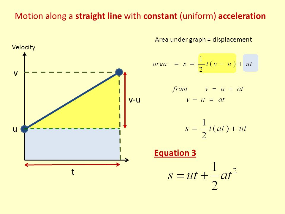 Motion along a straight line with constant (uniform) acceleration Velocity u v t v-u Area under graph = displacement Equation 3