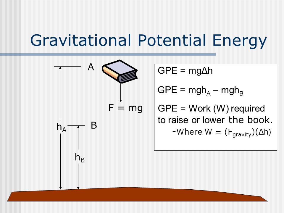 Gravitational Potential Energy B hBhB F = mg hAhA A GPE = mgΔh GPE = mgh A – mgh B GPE = Work (W) required to raise or lower the book. - Where W = (F