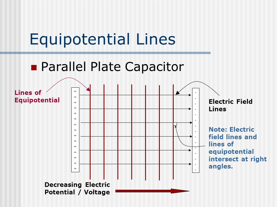 Equipotential Lines Parallel Plate Capacitor Electric Field Lines ++++++++++++++++++++++++++++++ ------------------------------ Decreasing Electric Potential / Voltage Lines of Equipotential Note: Electric field lines and lines of equipotential intersect at right angles.