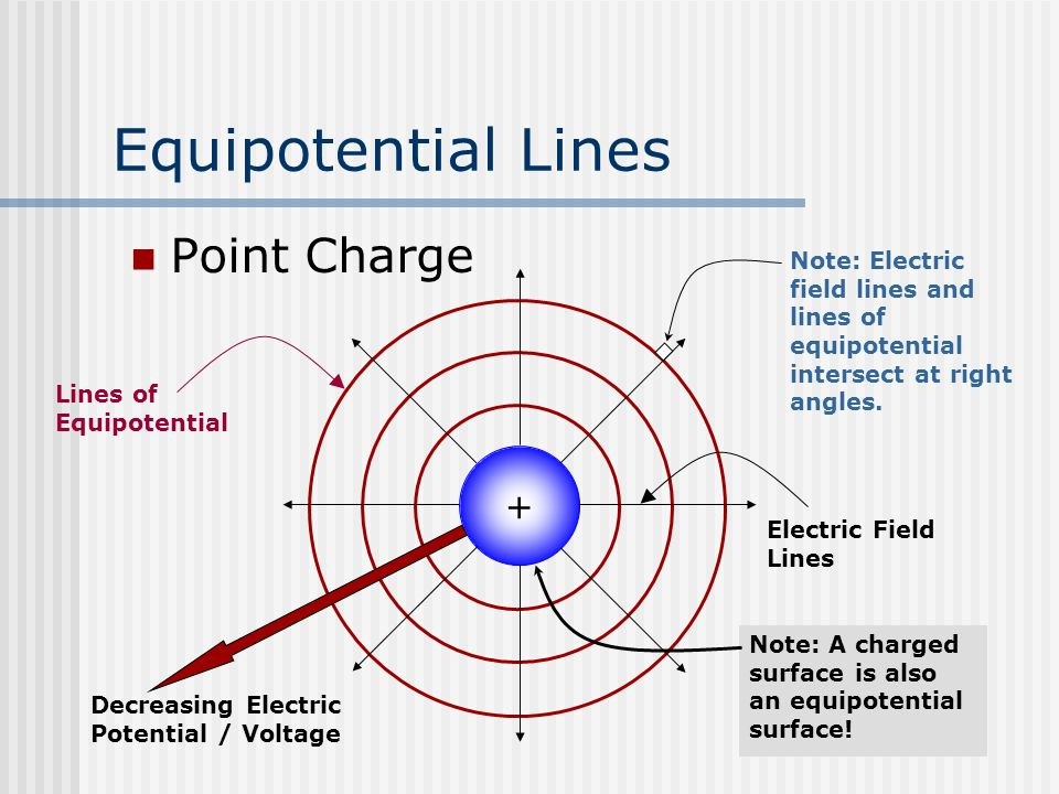 Equipotential Lines Point Charge + Lines of Equipotential Electric Field Lines Decreasing Electric Potential / Voltage Note: Electric field lines and lines of equipotential intersect at right angles.
