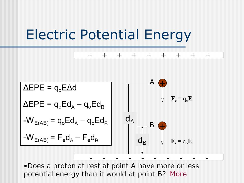 Electric Potential Energy + + + + + + + + + - - - - - + F e = q o E A dAdA + B dBdB Does a proton at rest at point A have more or less potential energy than it would at point B.