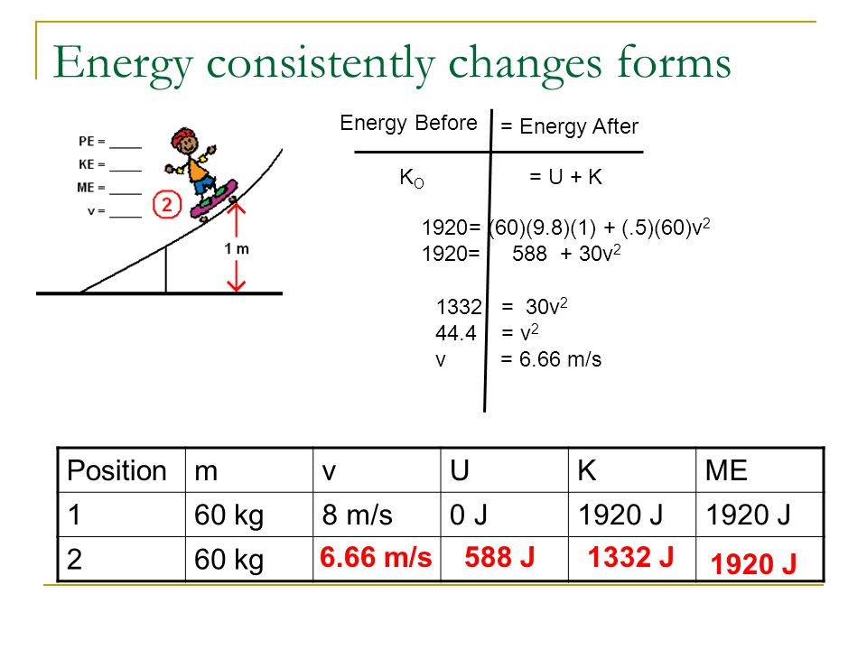 Energy consistently changes forms PositionmvUKME 160 kg8 m/s0 J1920 J 260 kg Energy Before = Energy After KOKO = U + K 1920= (60)(9.8)(1) + (.5)(60)v 2 1920= 588 + 30v 2 588 J 1332 = 30v 2 44.4 = v 2 v = 6.66 m/s 6.66 m/s 1920 J 1332 J