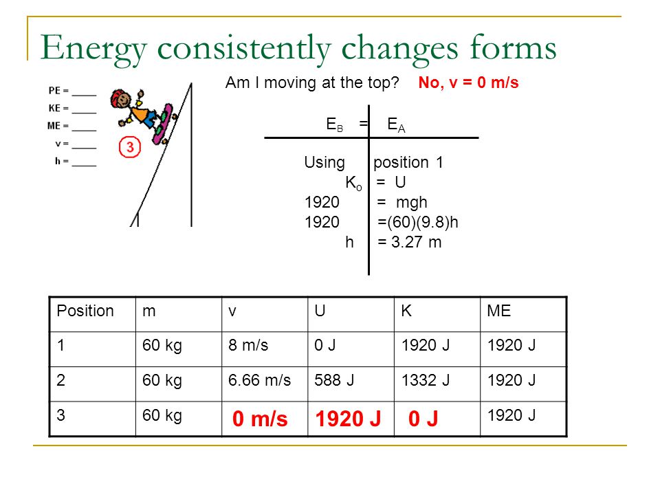 Energy consistently changes forms PositionmvUKME 160 kg8 m/s0 J1920 J 260 kg6.66 m/s588 J1332 J1920 J 360 kg1920 J Am I moving at the top No, v = 0 m/s 0 m/s0 J1920 J E B = E A Using position 1 K o = U 1920 = mgh 1920 =(60)(9.8)h h = 3.27 m