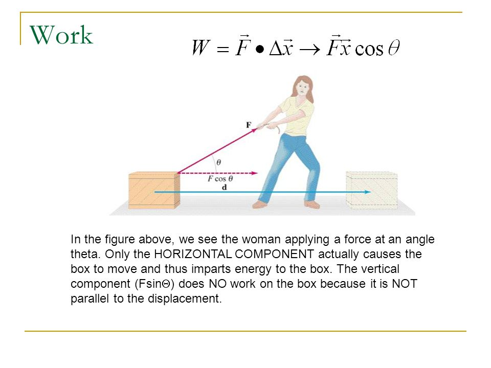 Work In the figure above, we see the woman applying a force at an angle theta.