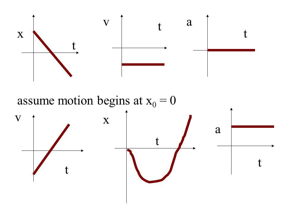 x t v t a t v t x t assume motion begins at x 0 = 0 a t