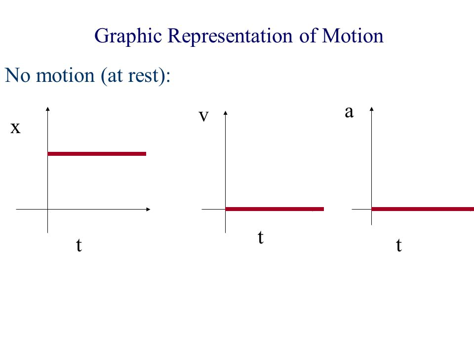 Graphic Representation of Motion No motion (at rest): x t v t a t