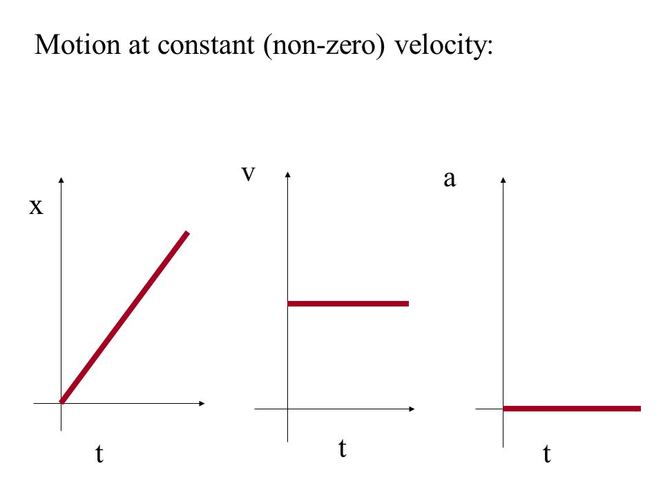 Motion with constant (non-zero) acceleration: x t v a t t