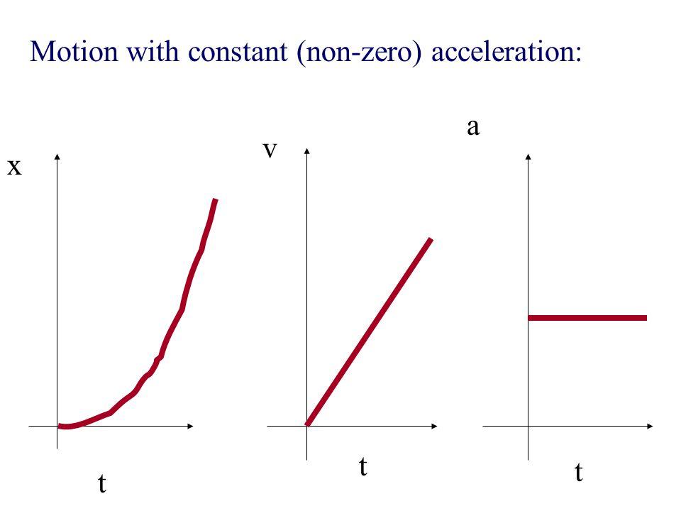 x t Decelerating! v t negative slope! a t Negative Acceleration!