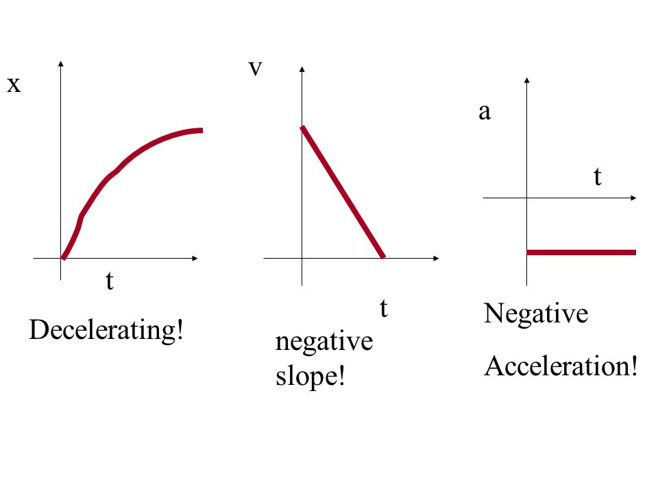 v t x t a t Object is moving with a given positive velocity, slows to rest at a constant rate and continues to accelerate opposite to original direction!
