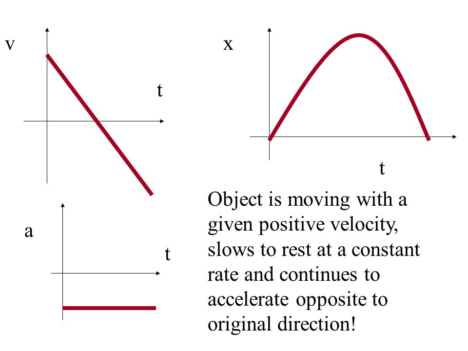 From the highest point: y = .
