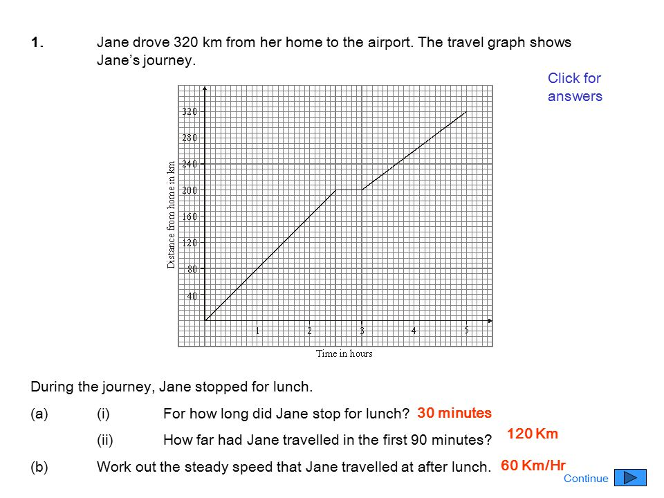 1.Jane drove 320 km from her home to the airport. The travel graph shows Jane's journey. During the journey, Jane stopped for lunch. (a)(i)For how lon