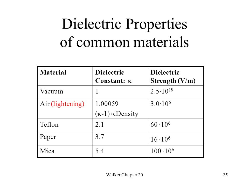 Walker Chapter 2025 Dielectric Properties of common materials MaterialDielectric Constant:  Dielectric Strength (V/m) Vacuum12.5·10 18 Air (lightening)1.00059 (  -1)  Density 3.0·10 6 Teflon2.160 ·10 6 Paper3.7 16 ·10 6 Mica5.4100 ·10 6