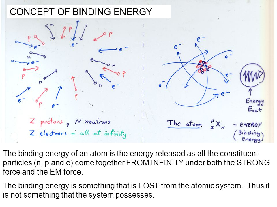 The binding energy of an atom is the energy released as all the constituent particles (n, p and e) come together FROM INFINITY under both the STRONG f