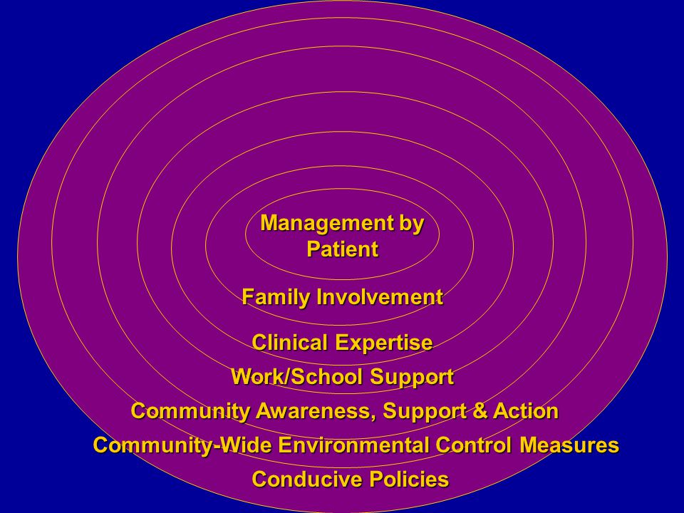 Management by Patient Family Involvement Clinical Expertise Work/School Support Community Awareness, Support & Action Community-Wide Environmental Control Measures Conducive Policies
