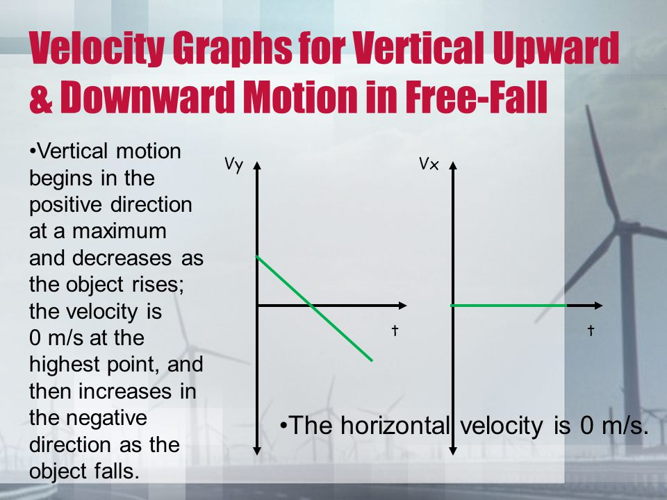 Velocity Graphs for Vertical Upward & Downward Motion in Free-Fall t Vy t Vx Vertical motion begins in the positive direction at a maximum and decreas