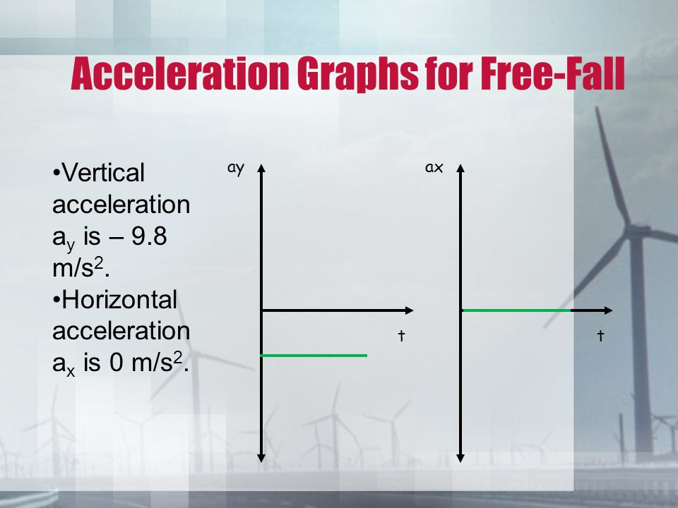 Acceleration Graphs for Free-Fall t ay t ax Vertical acceleration a y is – 9.8 m/s 2. Horizontal acceleration a x is 0 m/s 2.