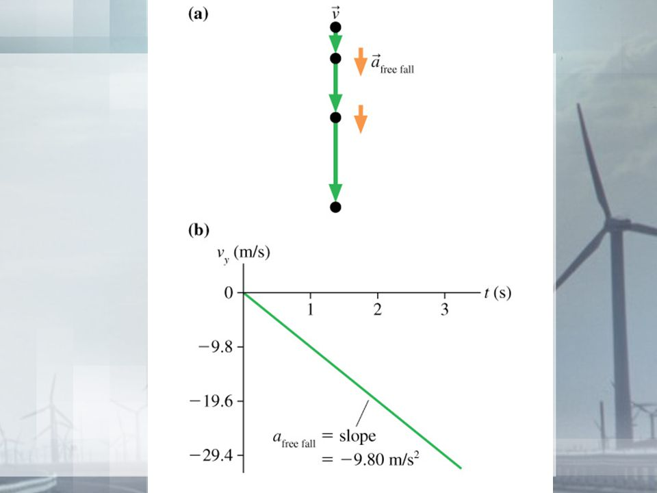 Pictorial representation of an object thrown upward with an initial velocity of 100 m/s.