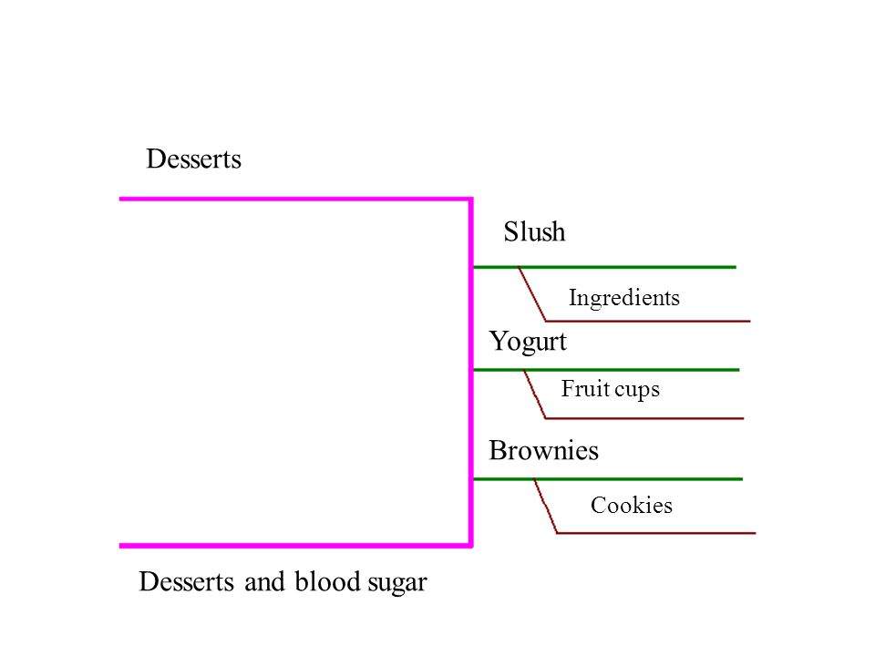 Desserts This will be the main idea of our next paragraph