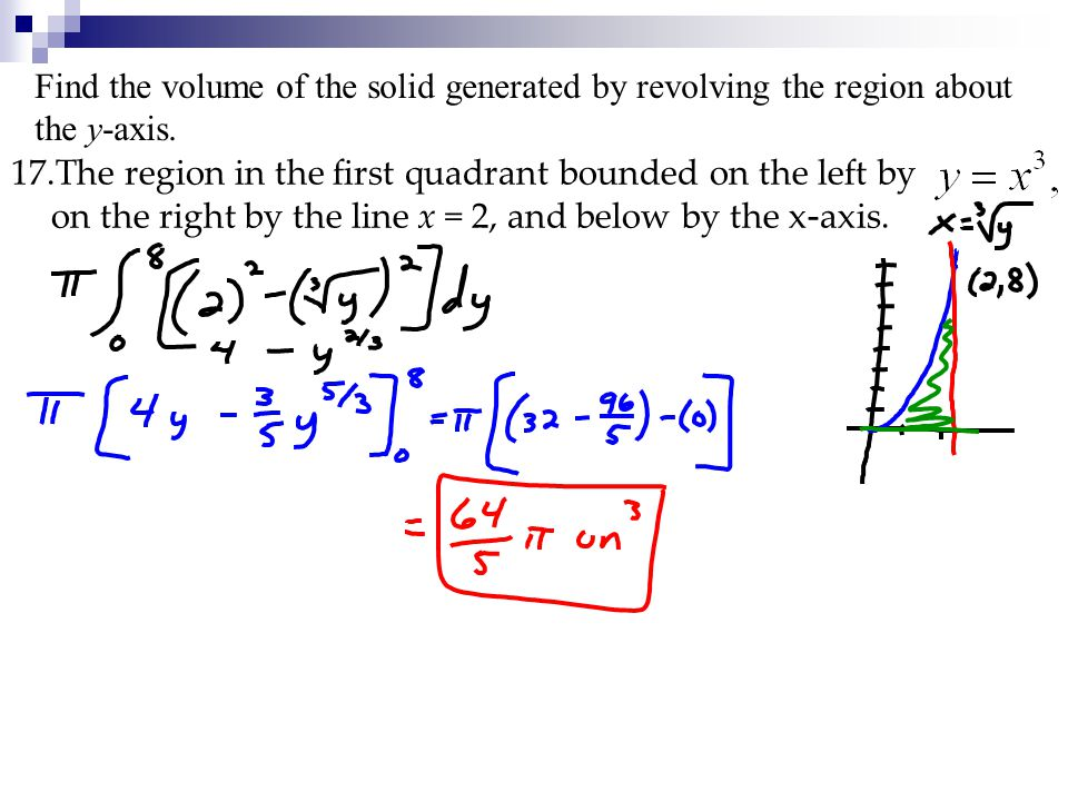 Find the volume of the solid generated by revolving the region about the y-axis.